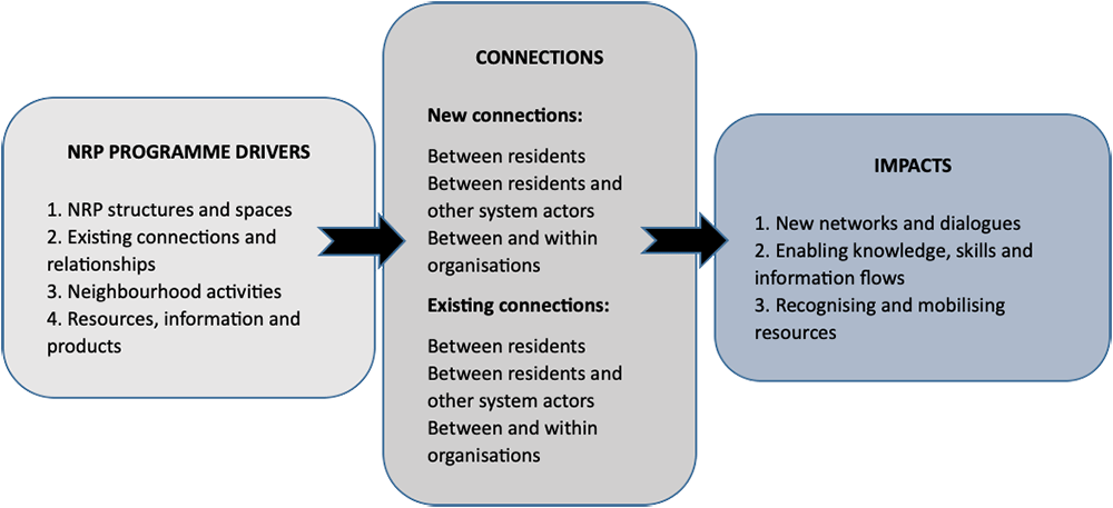 From increased social connectivity in neighbourhoods to enhanced system resilience
