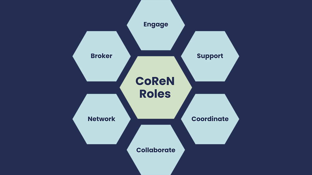 Image showing the different Coren Roles: Network, Collaborate, Coordinate, Support, Broker and Engage