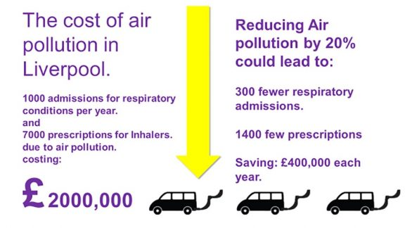 an infographic regarding the cost of air pollution in Liverpool