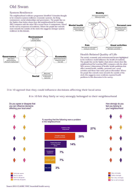 infographic regarding the Old Swan