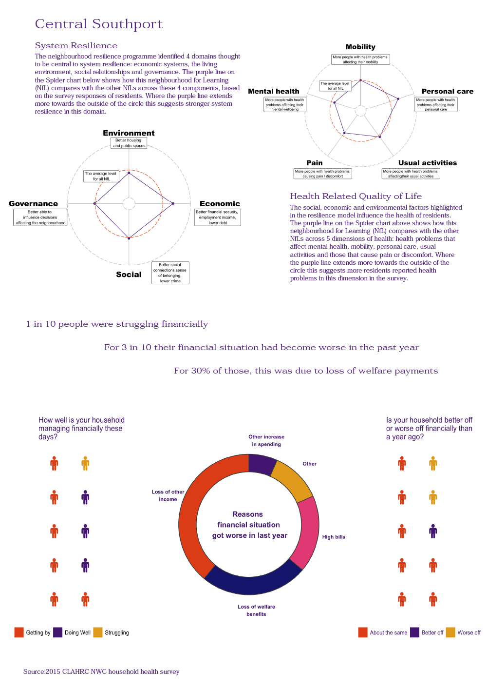 Southport Infographic