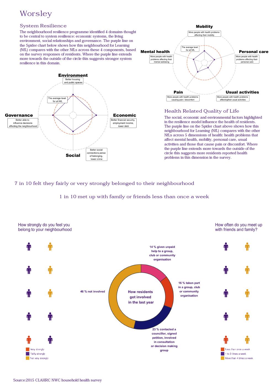 Worsley Infographic